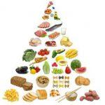 Sbalansirovannaja dieta